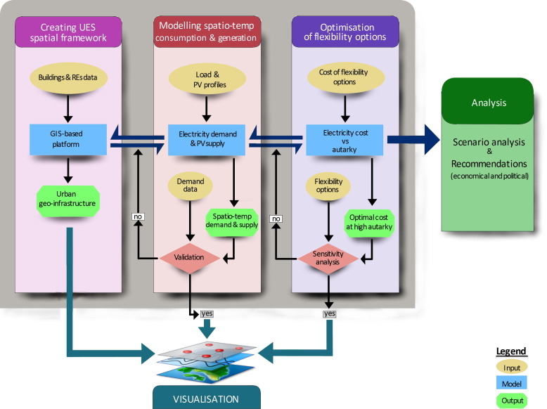 GIS-based urban energy systems models and tools: Introducing
