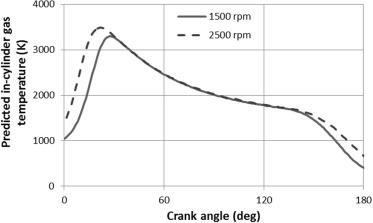 The effect of cylinder liner operating temperature on