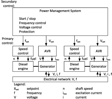 Design and control of hybrid power and propulsion systems