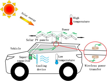 Superb Solar Vehicle Wiring Diagram Wiring Diagram Wiring Digital Resources Remcakbiperorg