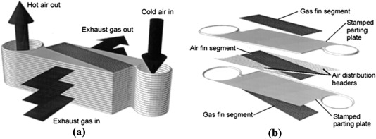 Recuperators for micro gas turbines: A review - ScienceDirect