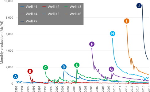 The shale gas revolution: Barriers, sustainability, and