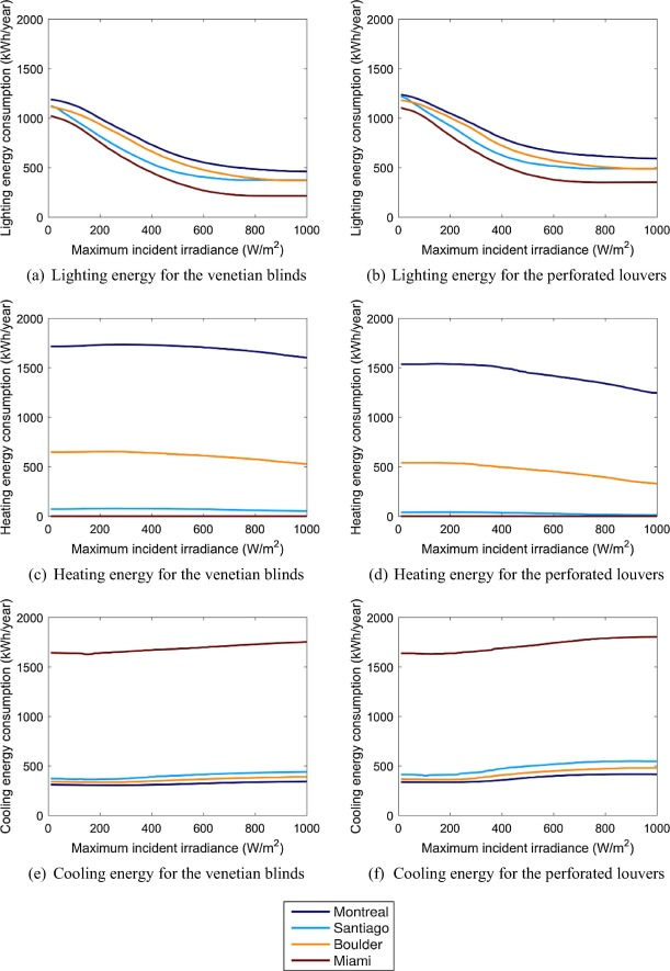 An integrated thermal and lighting simulation tool to