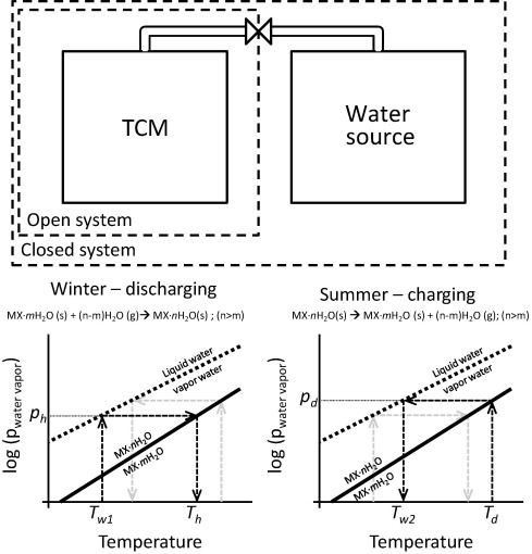 A review of salt hydrates for seasonal heat storage in