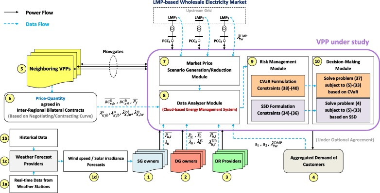 an interactive cooperation model for neighboring virtual power virtual power plant aggregation download full size image