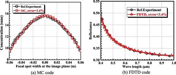 Multi-scale investigation on the absorbed irradiance