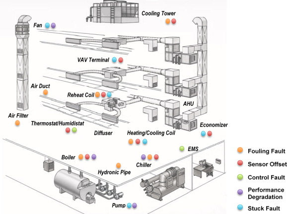 Modeling of HVAC operational faults in building performance simulation -  ScienceDirect | Hvac Drawing Book |  | ScienceDirect.com