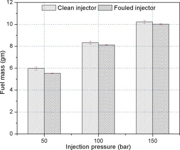 Effect of fuel injector deposit on spray characteristics, gaseous