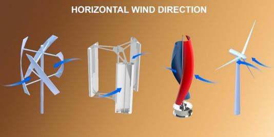cross axis wind turbine pushing the limit of wind turbine full size image