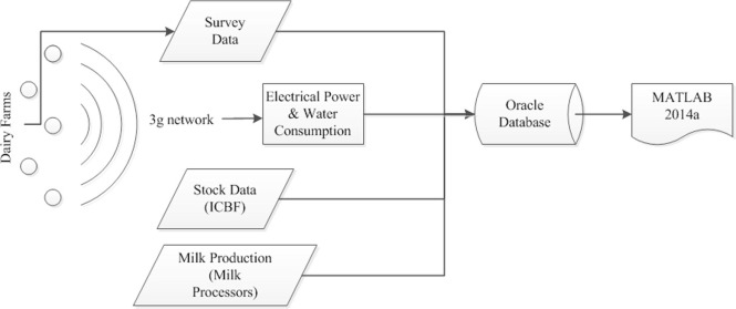 Electricity & direct water consumption on Irish pasture based dairy