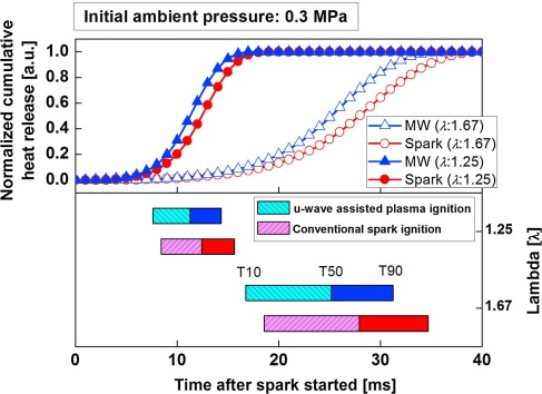 Application of a novel microwave-assisted plasma ignition
