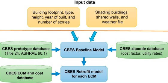Automatic generation and simulation of urban building energy