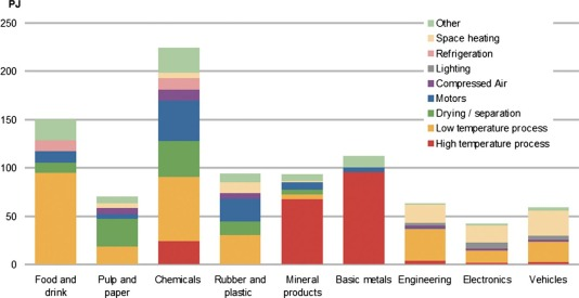 Industrial energy use and carbon emissions reduction in the
