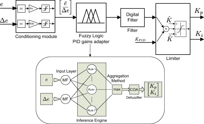 An Adaptive Fuzzy Logic Based Approach To Pid Control Of Steam Turbines In Solar Applications Sciencedirect