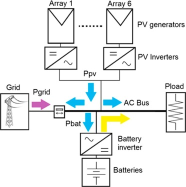 Assessing the potential of PV hybrid systems to cover HVAC loads ...