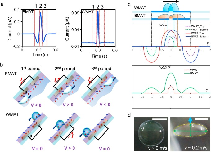 Energy harvesting using air bubbles on hydrophobic surfaces