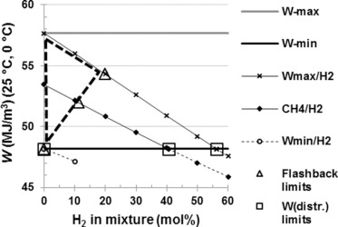 The impact of natural gas/hydrogen mixtures on the performance of ...