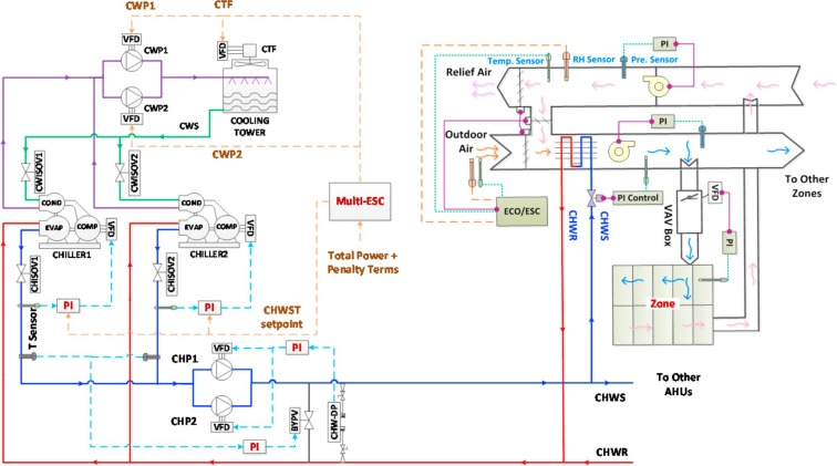 Real-time optimization of a chilled water plant with