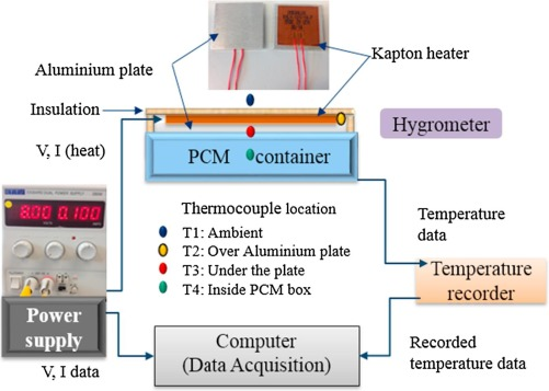 Nano-enhanced Phase Change Material for thermal management
