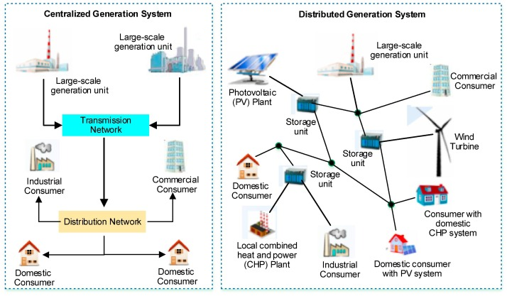 Optimal Integration And Planning Of Renewable Distributed Generation In The Power Distribution Networks A Review Of Analytical Techniques Sciencedirect