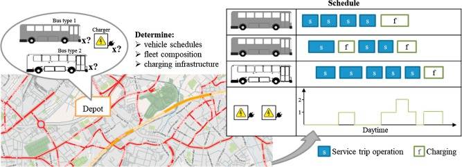 Electric bus fleet size and mix problem with optimization of