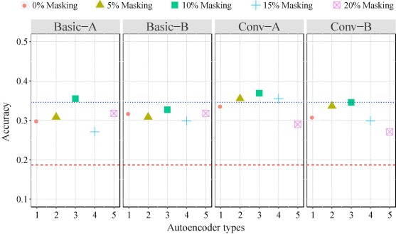 Analytical investigation of autoencoder-based methods for