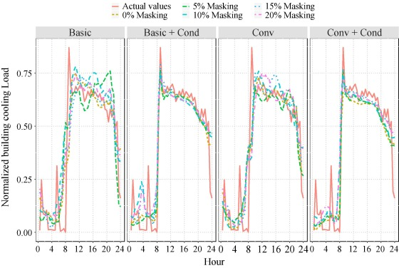Autoencoder Time Series Anomaly Detection