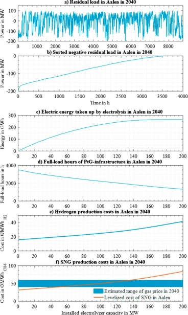 The future role of Power-to-Gas in the energy transition: Regional ...