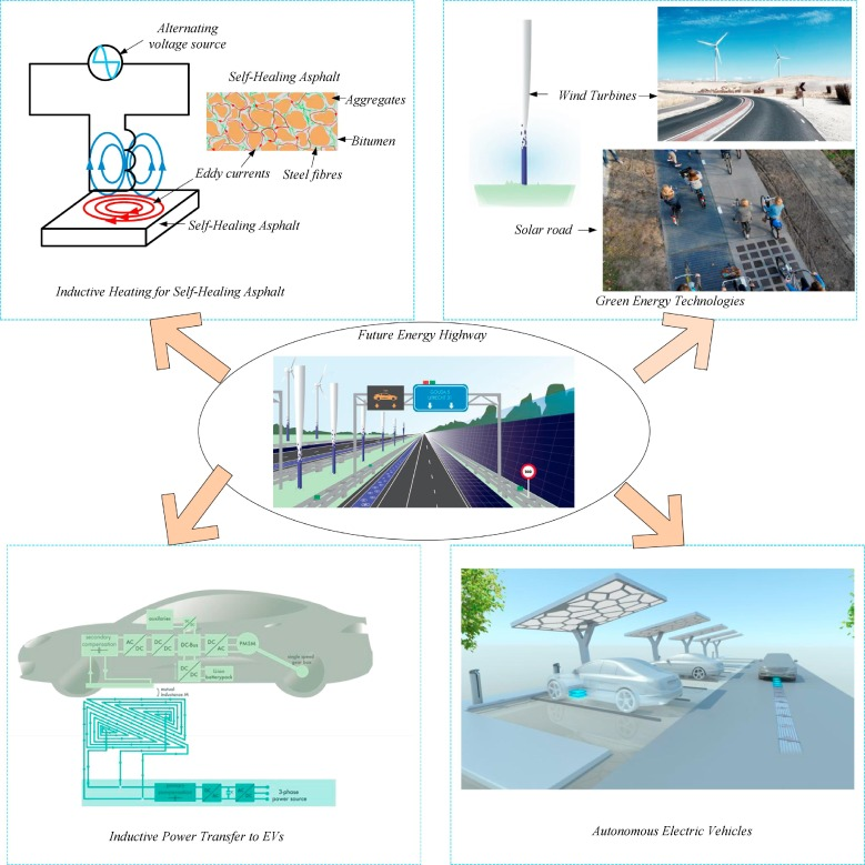 Roadway to self-healing highways with integrated wireless