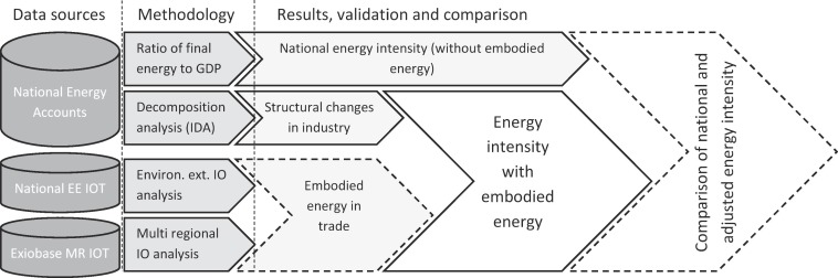 Decoupling energy use and economic growth: Counter evidence