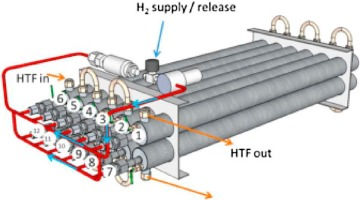 Role of hydrogen tanks in the life cycle assessment of fuel