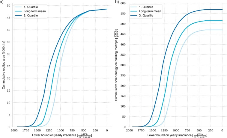 A scalable method for estimating rooftop solar irradiation