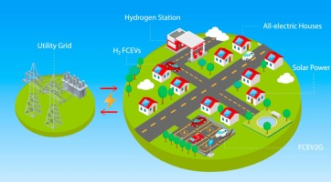 Integrating a hydrogen fuel cell electric vehicle with vehicle-to