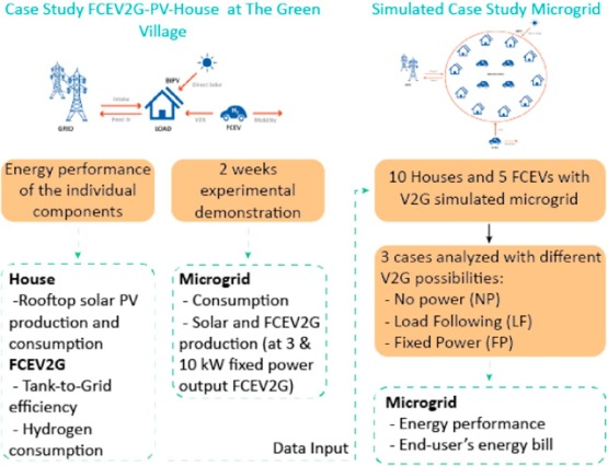 Integrating a hydrogen fuel cell electric vehicle with