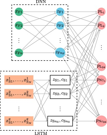 Forecasting spot electricity prices: Deep learning