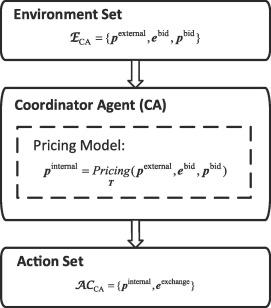 Evaluation of peer-to-peer energy sharing mechanisms based