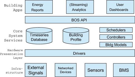 Brick : Metadata schema for portable smart building applications ...