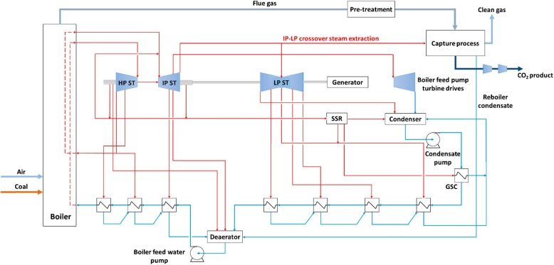 process integration and design for maximizing energy efficiency of a coal-burning power plant diagram download full size image