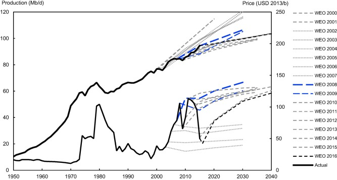 Oil projections in retrospect: Revisions, accuracy and