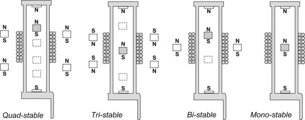 Experimental investigation of non-linear multi-stable
