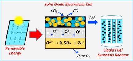 Ceramic composite cathodes for CO2 conversion to CO in solid