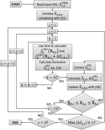 Stochastic operation of home energy management systems
