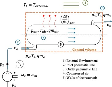 Design and analysis of a parallel hydraulic – pneumatic