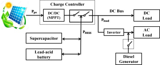 A comprehensive study of battery-supercapacitor hybrid