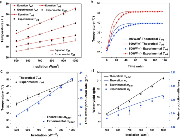 Energy analysis and experimental verification of a solar freshwater
