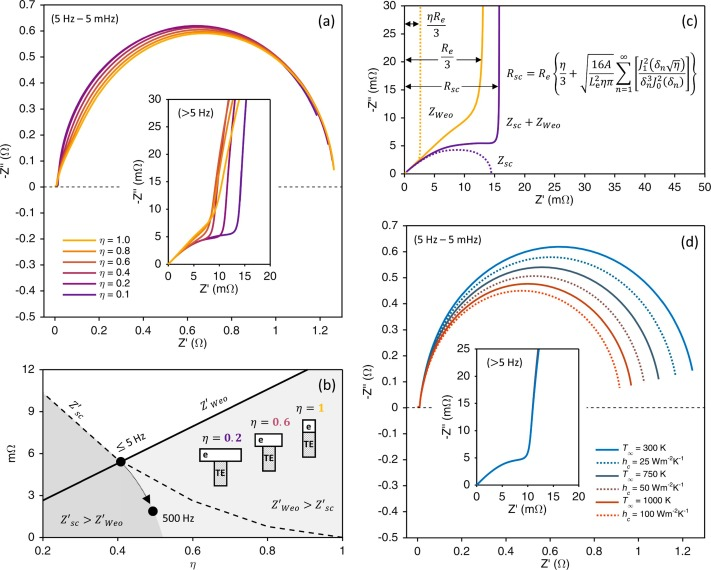 Towards a comprehensive model for characterising and essing ... on