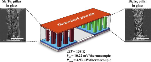 Micro-thermoelectric generators based on through glass