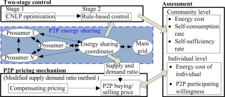 Peer-to-peer energy sharing through a two-stage aggregated