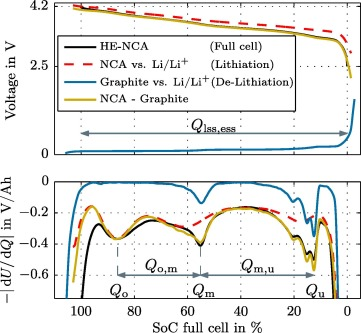 Assessing The Potential Of A Hybrid Battery System To Reduce Battery