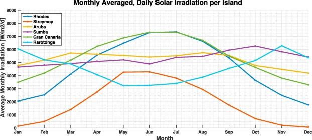 Cost-optimal electricity systems with increasing renewable energy